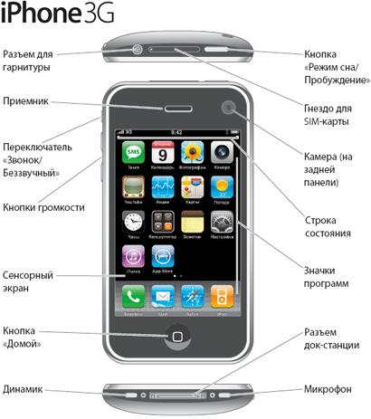 Как отличить 3 gs айфон