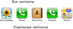 iPhone-kontakty