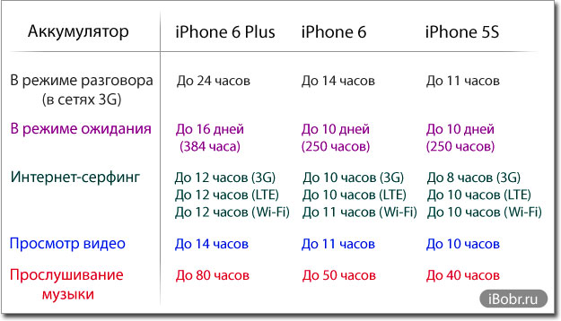 iPhone-6-Battarey