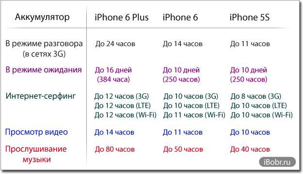 iPhone-6-Battarey